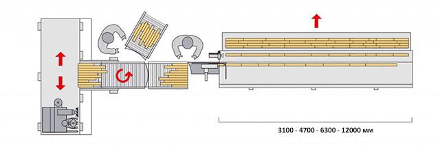 Линии SKYLINE 1 и SKYLINE 2 с поворотным загрузочным рольгангом  и одноканальным/двухканальным прессом, производство Bottene (Италия)