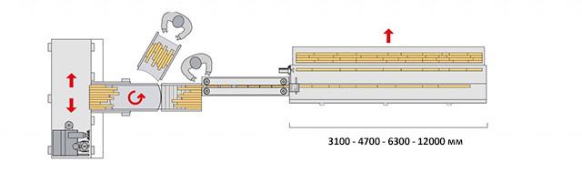 Линия SKYLINE 3 с автоматической загрузкой при помощи приводного ленточного транспортера и с цепями для предварительного сращивания, производство Bottene (Италия)