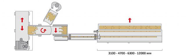 Линия SKYLINE 4 – полностью автоматическое исполнение с переворачивающим устройством заготовок между фрезером и прессом, производство Bottene (Италия)