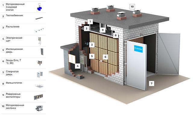 Встроенные камеры сушильной камеры ICD, производство Incomac (Италия)