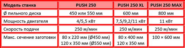 Характеристики моделей торцовочных станков PUSH 250, PUSH 250 XL, PUSH 250 MAX, производство Bottene Италия
