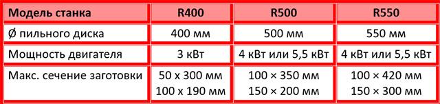 Характеристики полуавтоматических торцовочных станков серии R, производство Bottene Италия