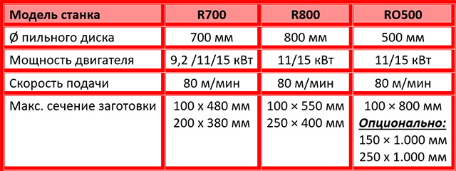 Характеристики станков для лесопиления модели R700, R800, RO500, производство Bottene Италия