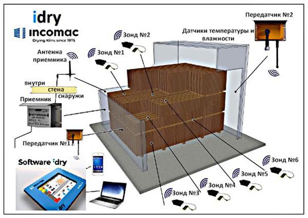 Компьютеризированная система iDry сушильной камеры ICD, производство Incomac (Италия)