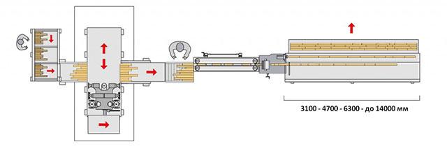 Линия сращивания на мини-шип HERON 1, производство Bottene (Италия)
