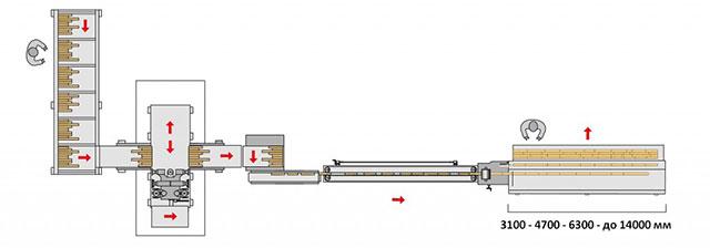 Линия сращивания на мини-шип HERON 2, производство Bottene (Италия)