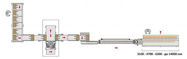 Линия сращивания на мини-шип HERON 3, производство Bottene (Италия)