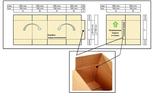 Принцип работы станка для склейки коробок из гофрокартона Panotec E-GLUER (Италия)