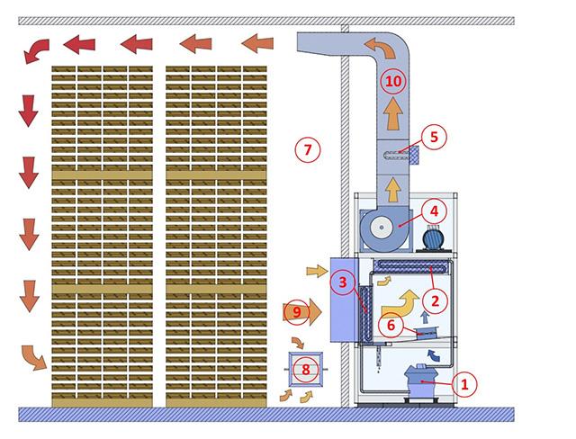 Схема теплового насоса сушильной камеры с системой теплового насоса MAC, производство Incomac (Италия)