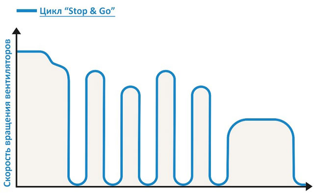 Сопутствующий эффект системы STOP&GO сушильной камеры ICD, производство Incomac (Италия)