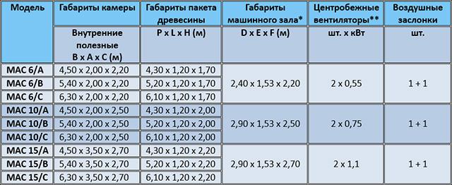 Таблица габаритов сушильной камеры с системой теплового насоса MAC, производство Incomac (Италия)