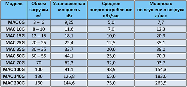Таблица энергопотребления сушильной камеры с системой теплового насоса MAC, производство Incomac (Италия)