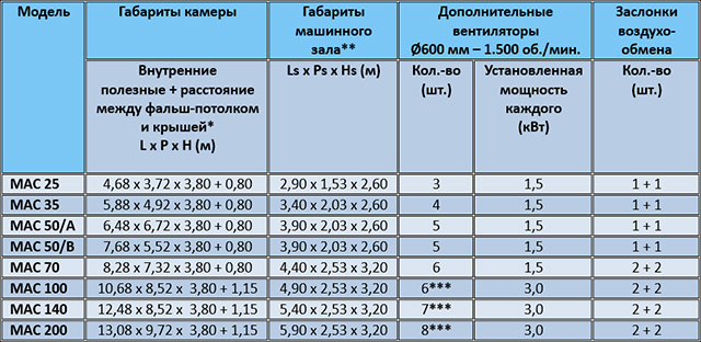 Таблица стандартных сушильных камер с системой теплового насоса MAC, производство Incomac (Италия)