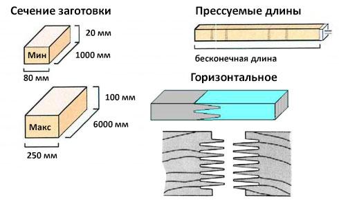 Технические данные установки торцевого сращивания на мини-шип для бесконечной длины COMPACT